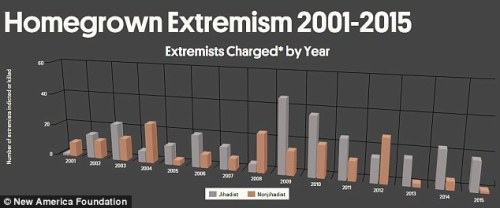 Proving public opinion wrong: Non-Muslim - or 'homegrown' - extremists have carried out 19 such attacks in the 14 years since September 11, 2001, killing 48 people, according to the report by New America